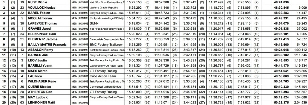 max_samoens_final_standings_184480